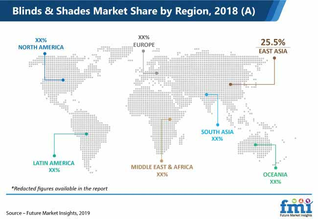blinds and shades market share by region 2018
