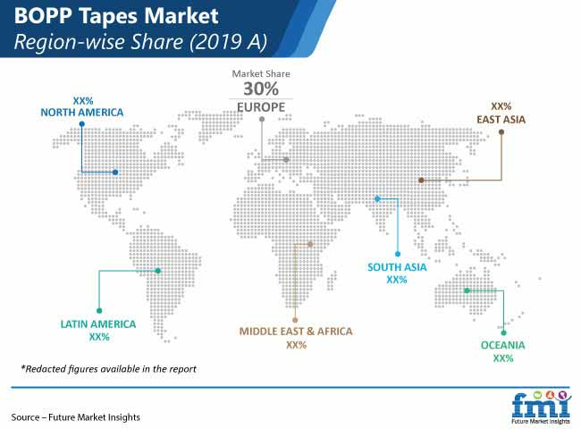 bopp tapes market region wise share pr