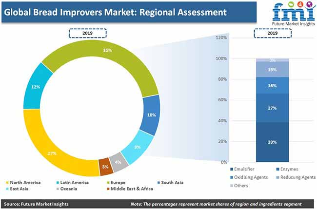 bread improvers market regional assessment pr