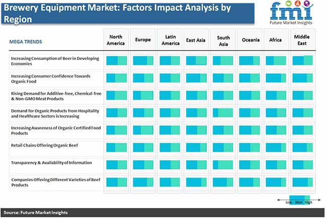 brewery equipment factors impact analysis by region pr