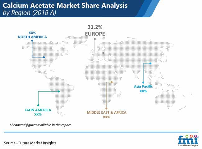 calcium acetate market share analysis by region