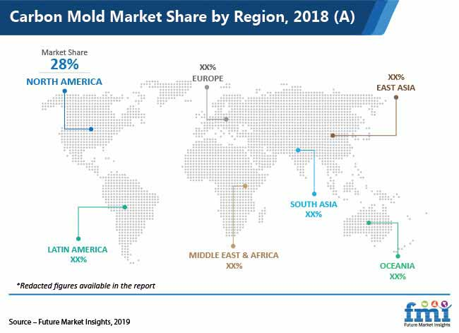carbon mold market share by region 2018 a pr