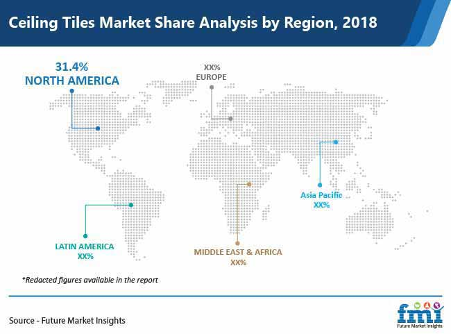 ceiling tiles market share analysis by region