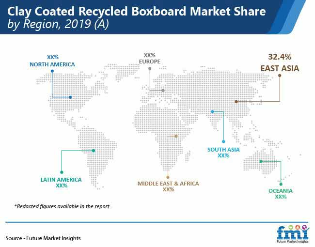 clay coated recycled boxboard market share by region pr