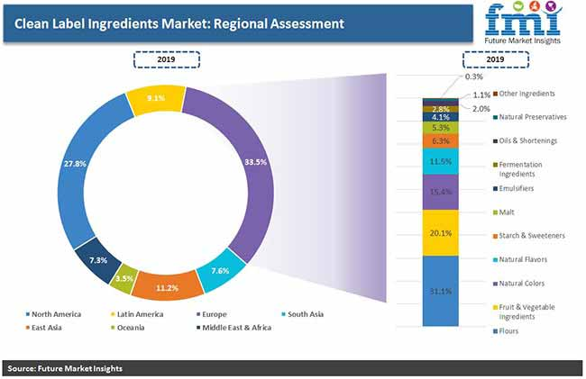 clean label ingredients market regional assessment pr