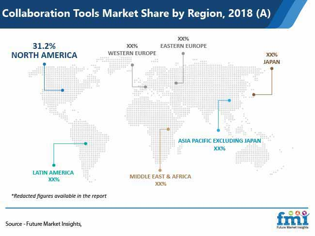 collaboration tools market share by region