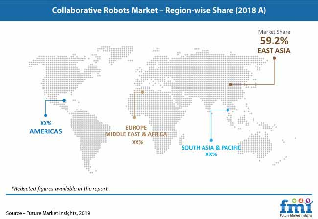 collaborative robots market pr