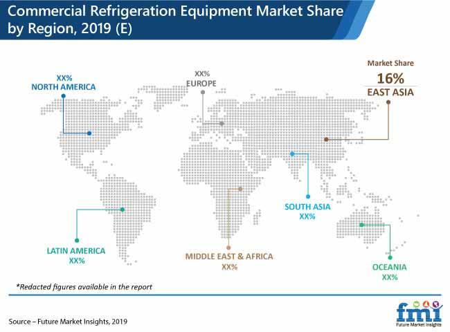 commercial refrigeration equipment market share by region 2019