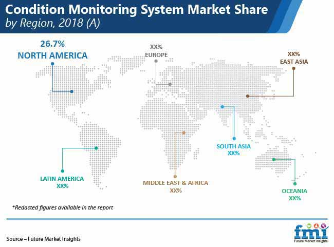 condition monitoring system market share by region