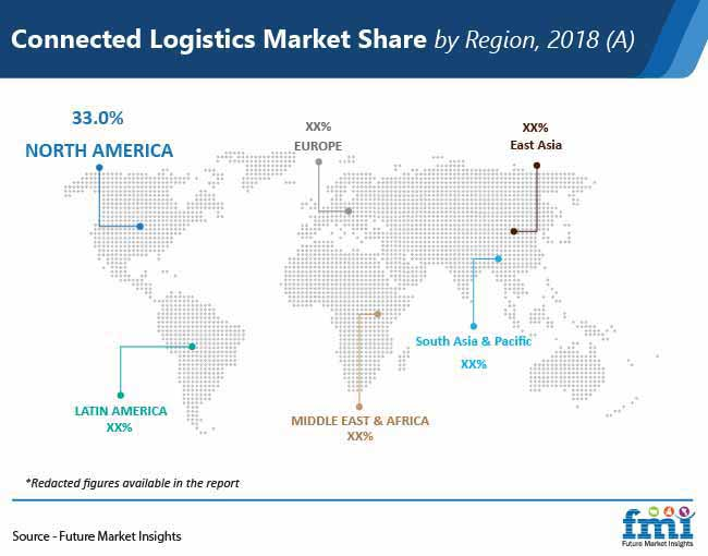 connected logistics market share by region pr