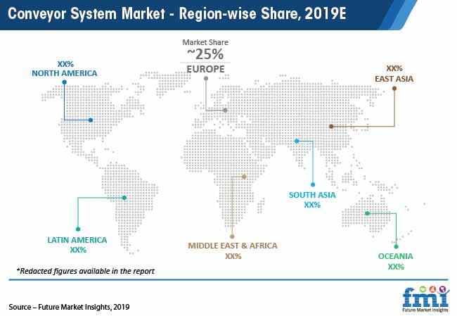 conveyor system market region wise share 2019e pr