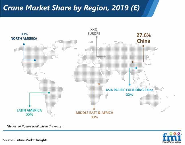 crane market share by region