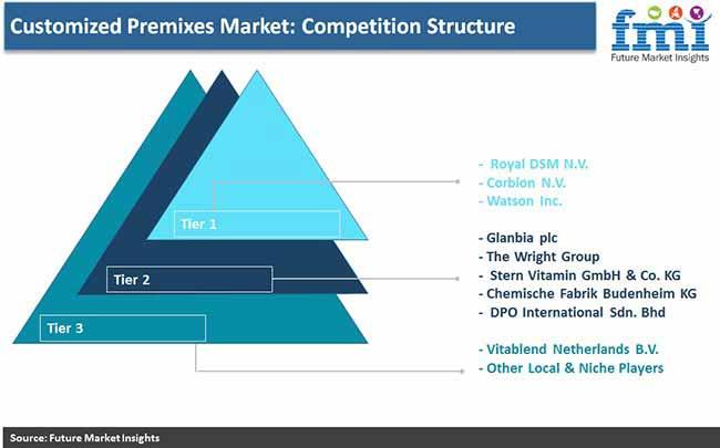 customized premix market competition structure pr