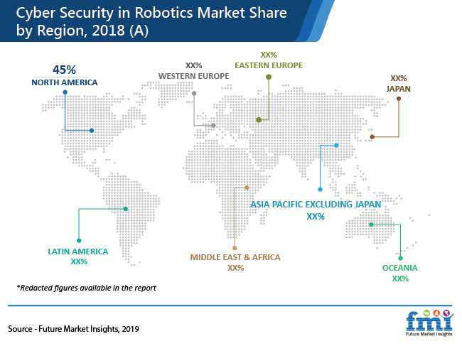 cyber security in robotics market share by region 2018 pr