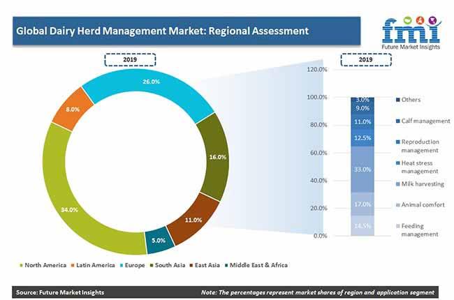 dairy herd management regional assessment pr
