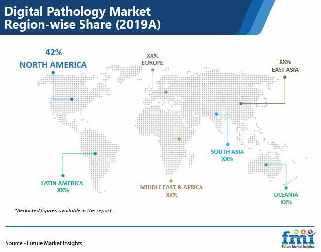 digital pathology market region wise share pr