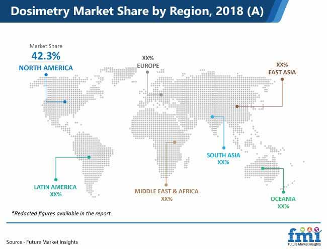 dosimetry market share by region