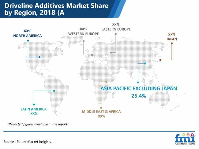 driveline additives market share by region pr