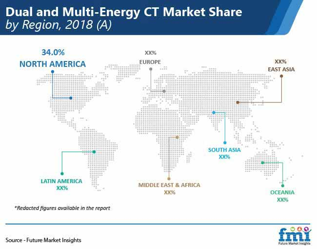 dual and multi energy ct market share by region pr