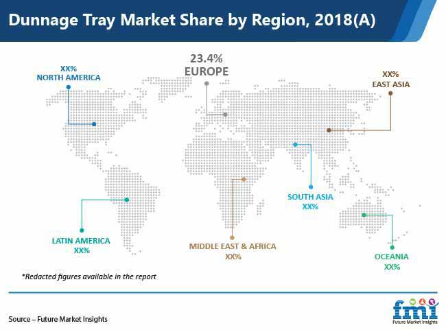 dunnage tray market share by region pr