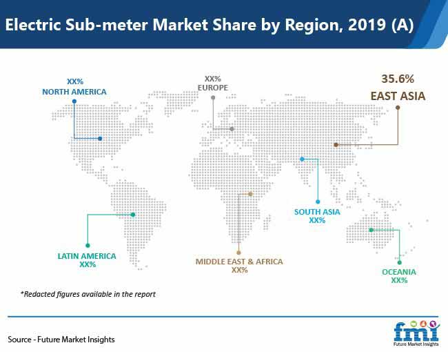 electric sub meter market share by region pr