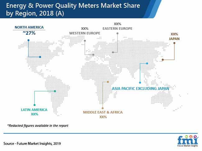 energy and power quality meters market pr