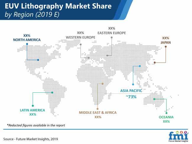 euv lithography market pr