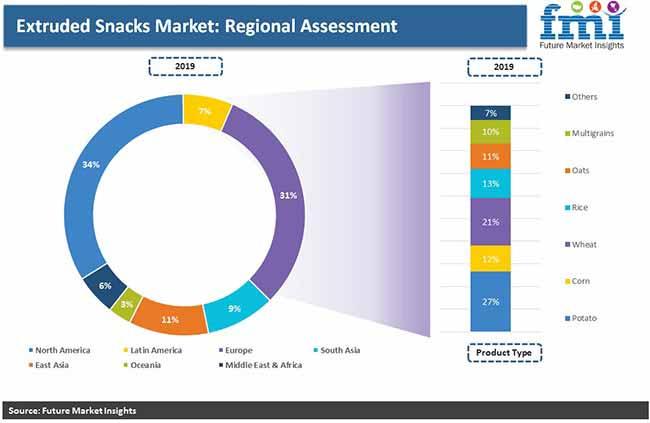 extruded snacks market regional assessment pr