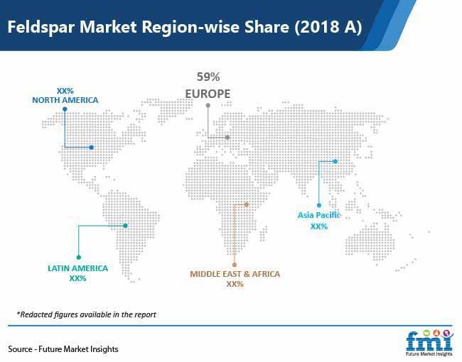 feldspar market region wise share