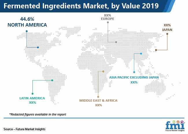 fermented ingredients market by value