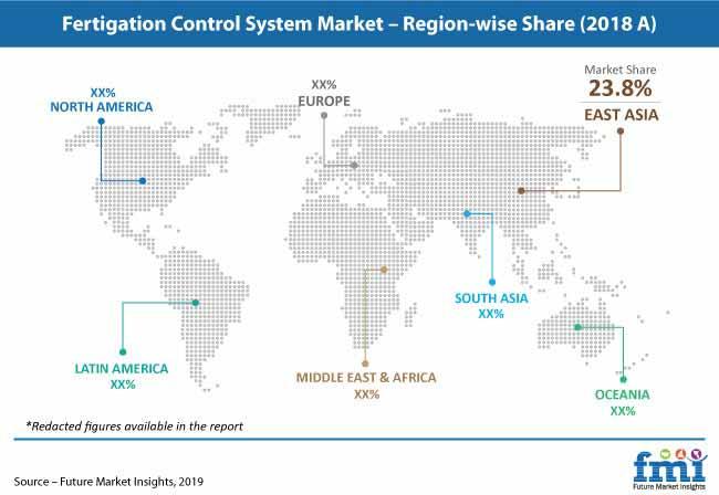 fertigation control system market pr