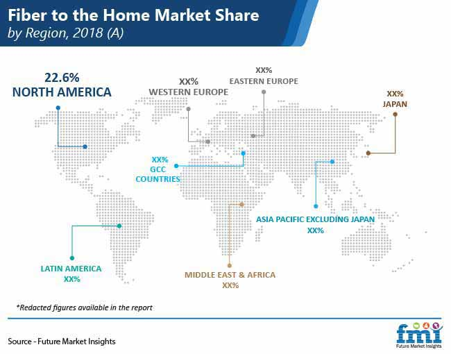 fiber to the home ftth market share by region pr