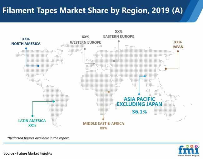 filament tapes market share by region pr