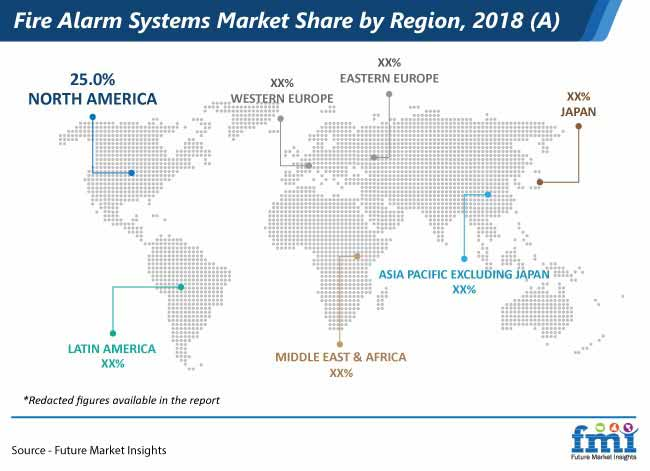 fire alarm systems market share by region