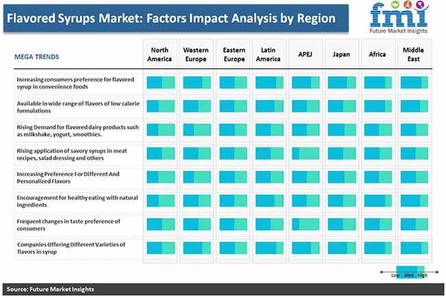 flavor syrup market impact analysis by region pr