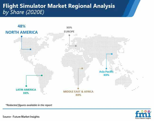flight simulator market regional analysis by share pr