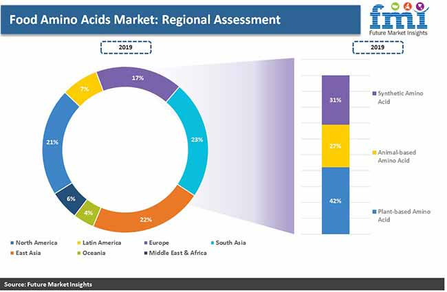food amino acid regional assessment pr