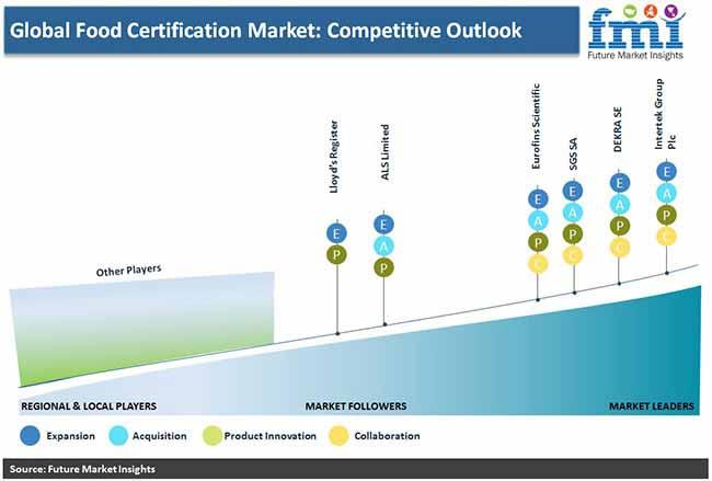 food certification market competative outlook pr