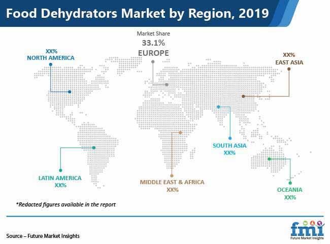 food dehydrators market by region pr