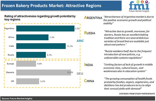 frozen bakery products market attractive region pr