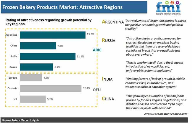 frozen bakery products market attractive regions pr