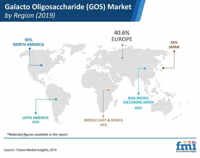 galacto oligosaccharide gos market by region