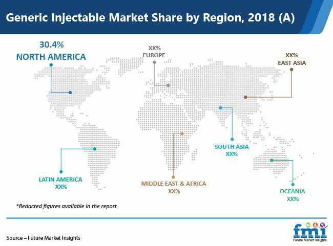 generic injectable market share by region pr