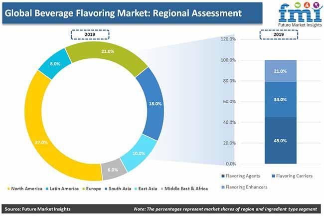global beverage flavoring market regional assessment pr