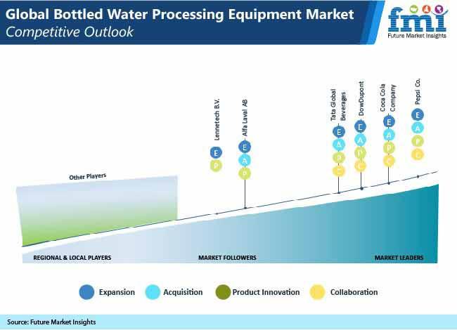 global bottled water processing market pr