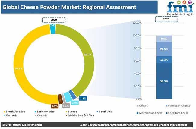 global cheese powder market regional assessment pr