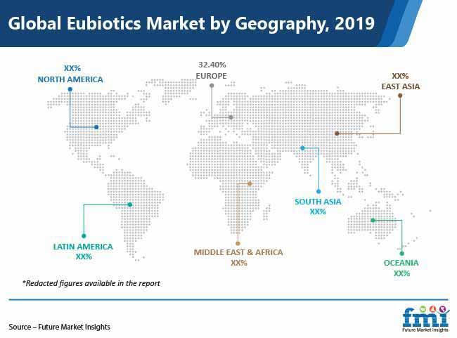 global eubiotics market by geography pr