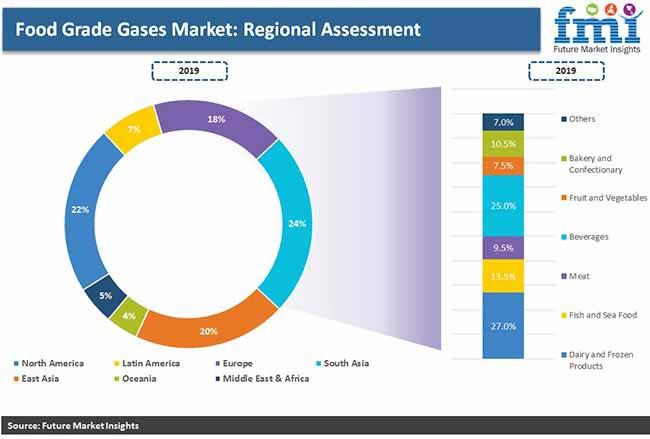 Food Grade Gases Market Food Grade Gases