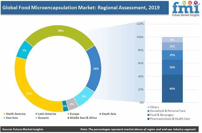 global food microencapsulation regional assessment pr