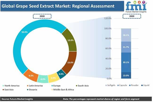 global grape seed extract market regional assessment pr
